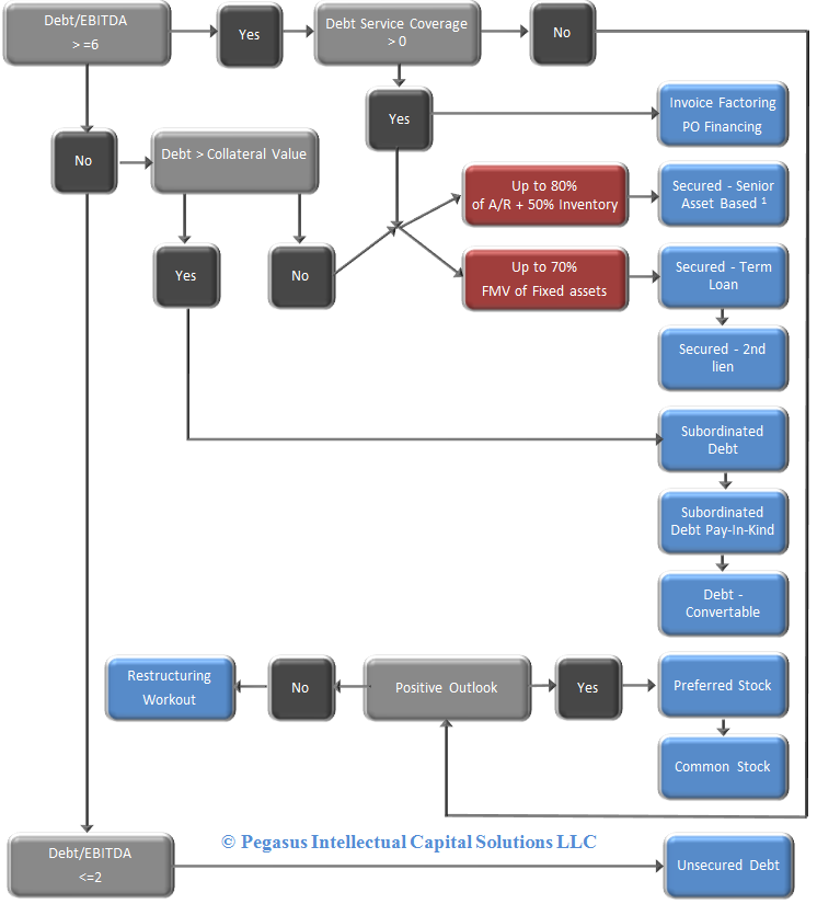 The Corporate Finance Decision tree