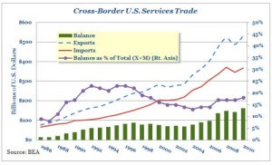 U.S. exports of services have escalated dramatically.