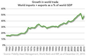 Trade has grown dramatically in international importance