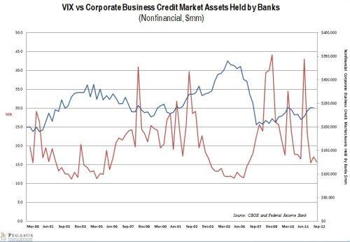 VIX vs commercial lending