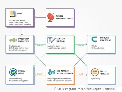 Digital Marketing Schematic