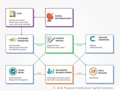 Digital Marketing Schematic