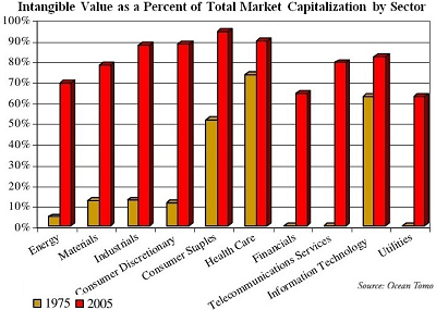 Intellectual Capital by Industry