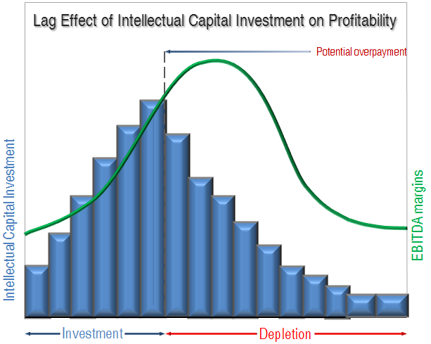 Graph: Lagging Effect of Intellectual Capital Investment