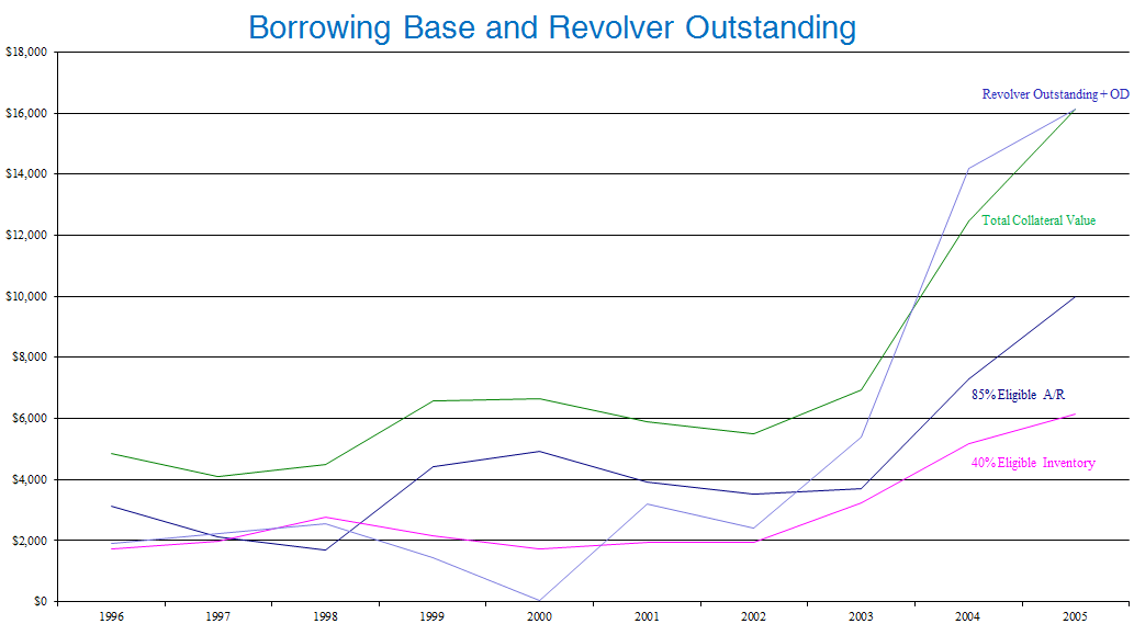 Working Capital effect on revolver outstandings Graph