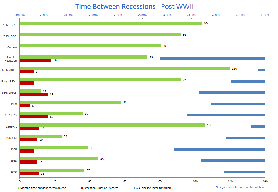 Recession Lengths