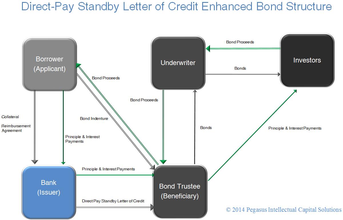 Standby Letter Of Credit Bond Structure  U2013 Large