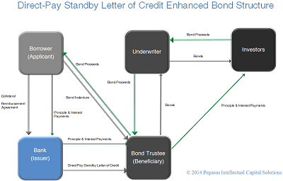 direct-pay standby letter of credit
